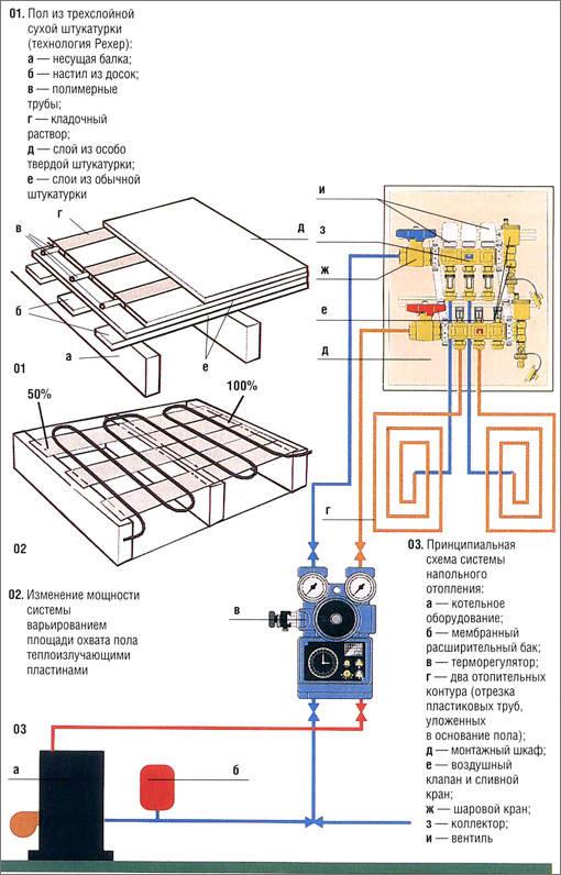см. Принципиальную схему системы напольного отопления.