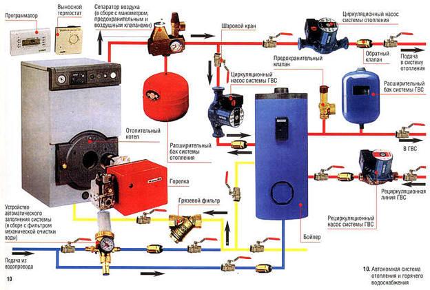 Система отопления для частного дома 2.